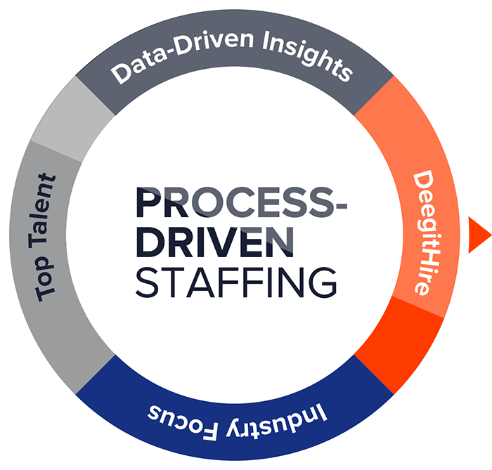 staffing process of wipro company